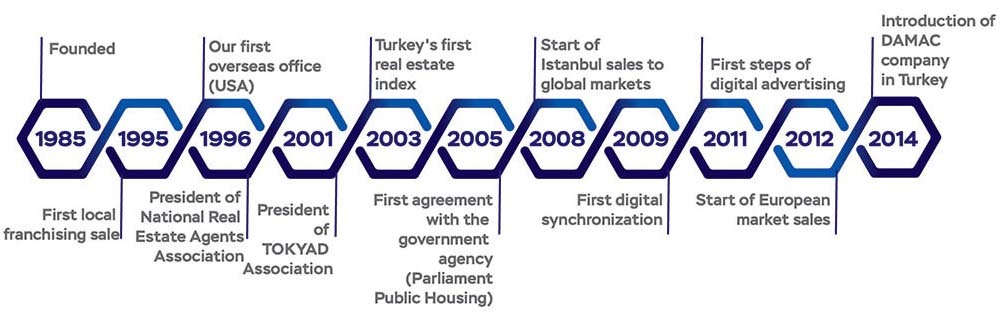Who we are - Buy Property Istanbul